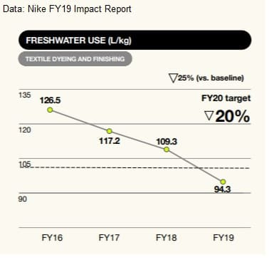 Just do it: Nike races ahead on water targets